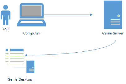 Genie Desktop