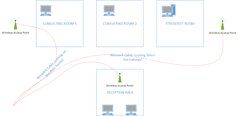 wireless network cabling